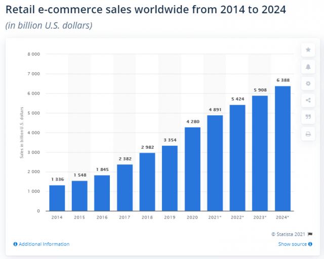 retail_e-commerce sales