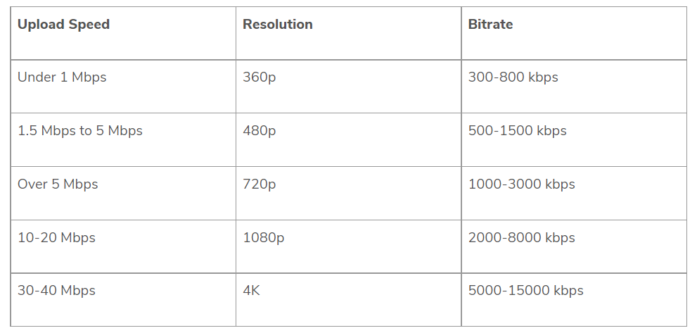 ideal resolution, bitrate, and upload speed